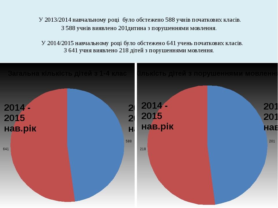 У 2013/2014 навчальному році було обстежено 588 учнів початкових класів. З 5...