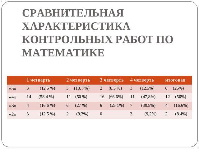 СРАВНИТЕЛЬНАЯ ХАРАКТЕРИСТИКА КОНТРОЛЬНЫХ РАБОТ ПО МАТЕМАТИКЕ 1 четверть2 че...