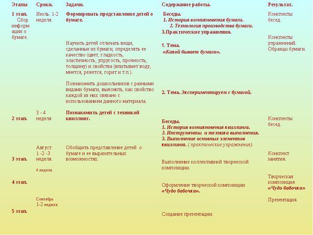 Этапы Сроки.Задачи.Содержание работы.Результат. 1 этап. Сбор информации о...