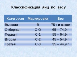 Классификация яиц по весу Категория Маркировка Вес Высшая В 75 г и выше Отбор