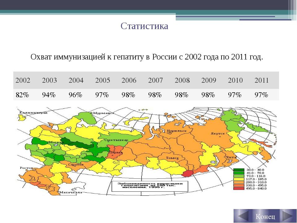 Статистика Охват иммунизацией к гепатиту в России с 2002 года по 2011 год. Ко...