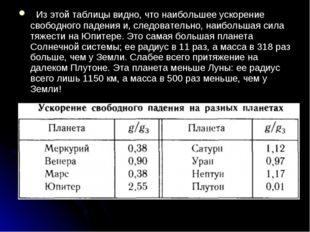 Из этой таблицы видно, что наибольшее ускорение свободного падения и, следо