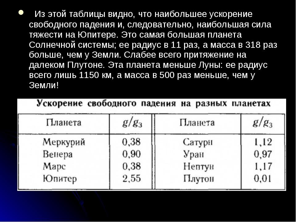Из этой таблицы видно, что наибольшее ускорение свободного падения и, следо...