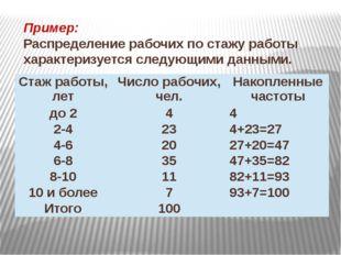 Пример: Распределение рабочих по стажу работы характеризуется следующими данн
