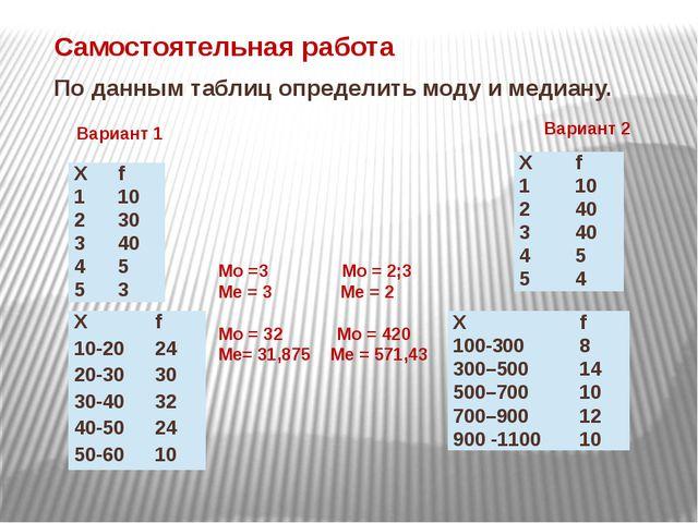 По данным таблиц определить моду и медиану. Самостоятельная работа Вариант 1...