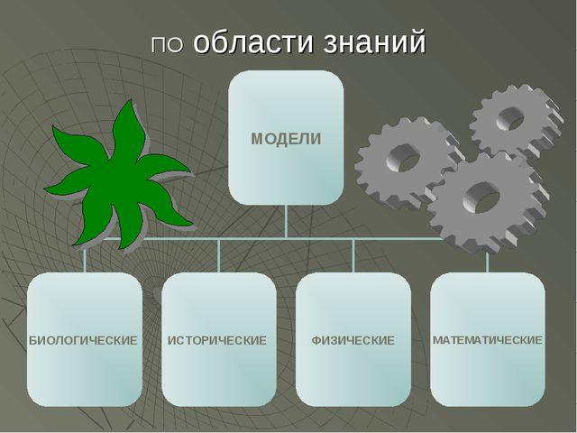 ПО области знаний