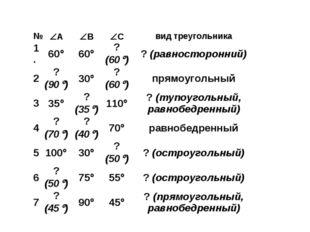 №АВСвид треугольника 1. 6060? (60)? (равносторонний) 2? (90)