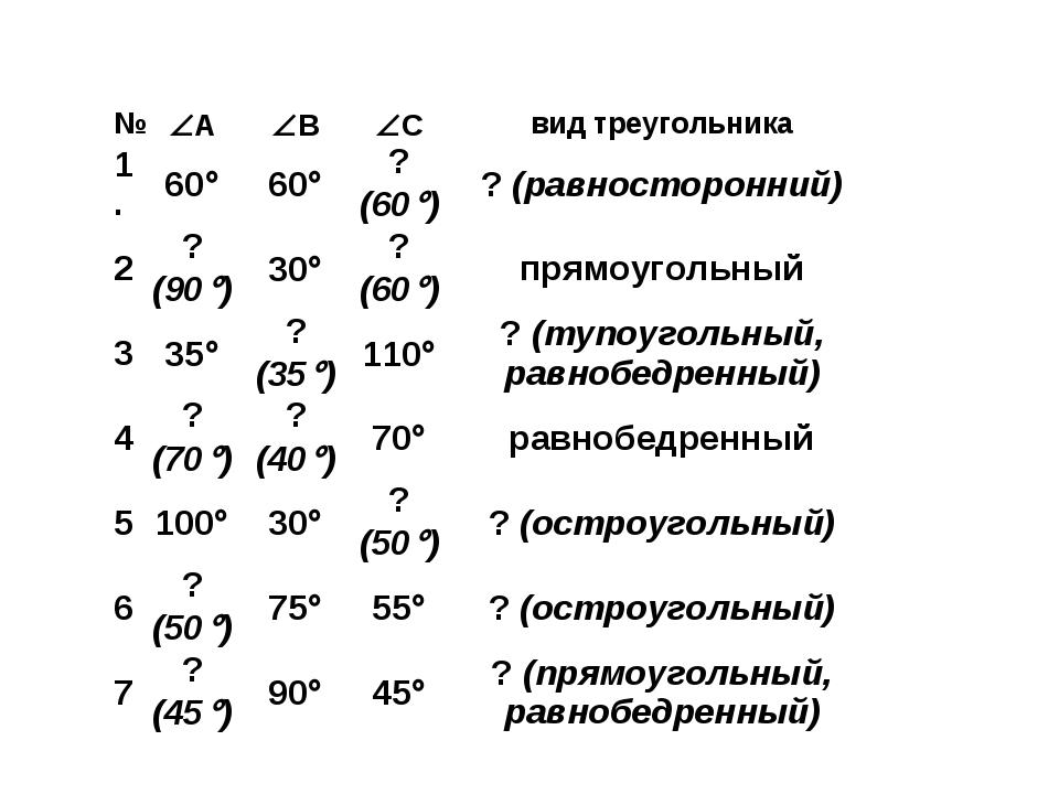 №АВСвид треугольника 1. 6060? (60)? (равносторонний) 2? (90)...