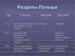 Разделы Польши ГодРоссияАвстрияПруссия 1772Восточная Белоруссия до Минска