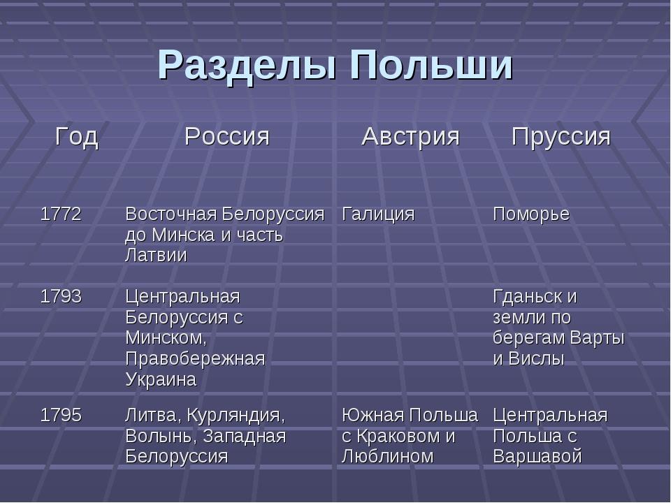 Разделы Польши ГодРоссияАвстрияПруссия 1772Восточная Белоруссия до Минска...