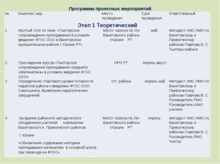 Программа проектных мероприятий № Комплекс мер Место проведения Срок проведен
