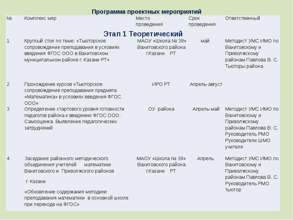 Программа проектных мероприятий № Комплекс мер Место проведения Срок проведен...