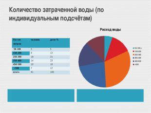 Количество затраченной воды (по индивидуальным подсчётам) Кол-во литров челов