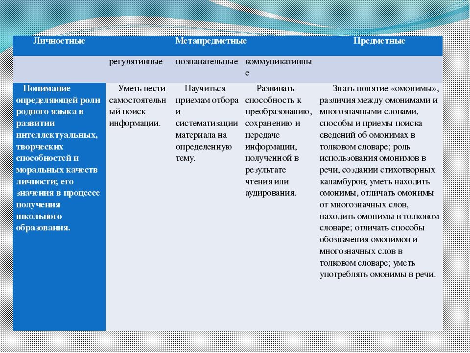 Планируемые результаты: Личностные Метапредметные Предметные  регулятивные п...