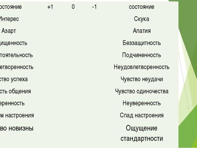 Состояние +1 0 -1 состояние Интерес Скука Азарт Апатия Защищенность Беззащитн...