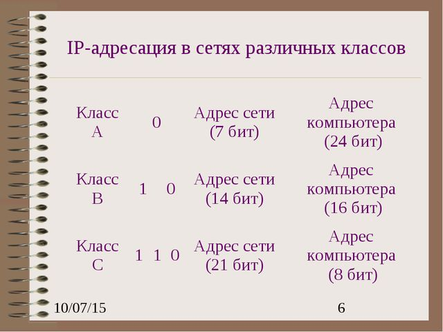 IP-адресация в сетях различных классов