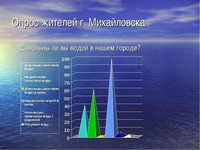 Опрос жителей г. Михайловска Довольны ли вы водой в нашем городе?