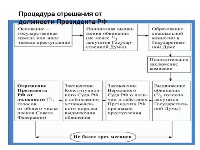 Процедура отрешения от должностиПрезидентаРФ