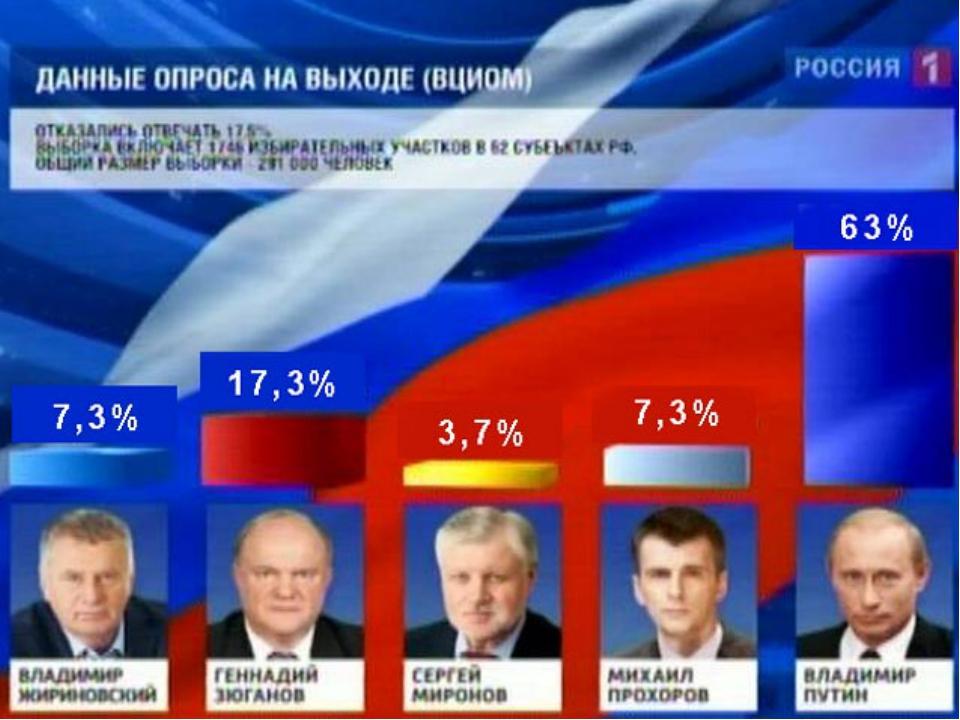 Выборы 2018 Сколько процентов проголосовало за Грудинина