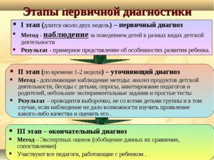 Этапы первичной диагностики III этап – окончательный диагноз Метод – Экспертн