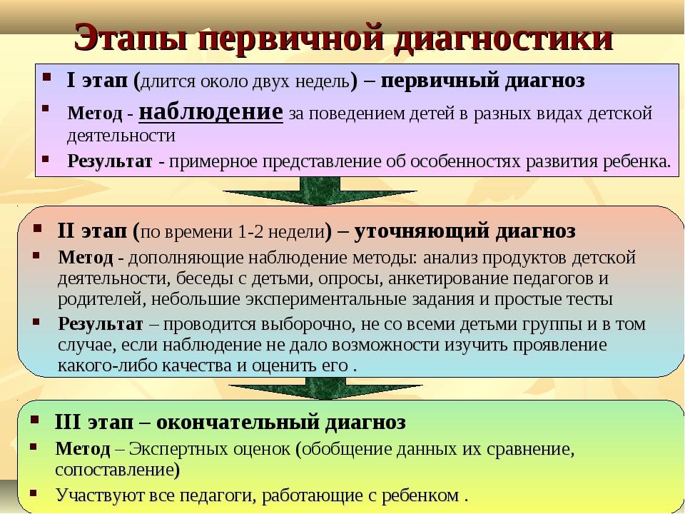 Этапы первичной диагностики III этап – окончательный диагноз Метод – Экспертн...