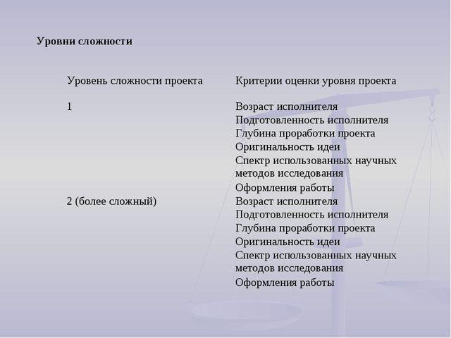 Уровни сложности Уровень сложности проектаКритерии оценки уровня проекта 1В...