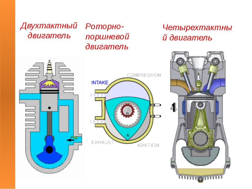 Двухтактный двигатель Четырехтактный двигатель Роторно-поршневой двигатель
