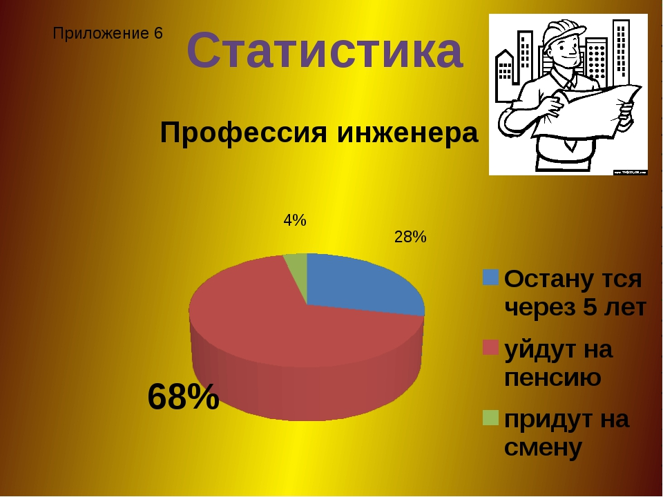 Статистика Приложение 6