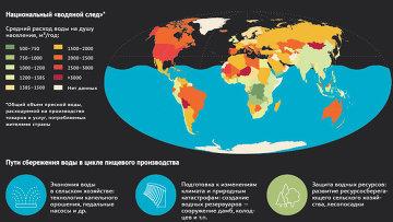 Нехватка воды как следствие производства продовольствия