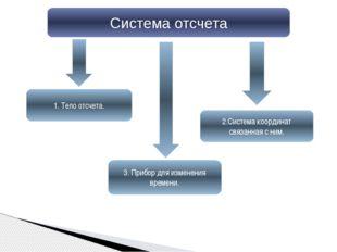 Система отсчета 1. Тело отсчета. 2.Система координат связанная с ним. 3. Приб