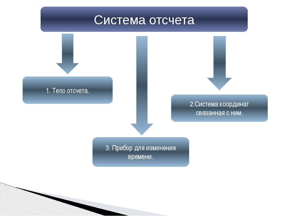 Система отсчета 1. Тело отсчета. 2.Система координат связанная с ним. 3. Приб...