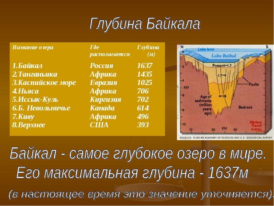 Название озераГде располагается Глубина (м) 1.Байкал 2.Танганьика 3.Каспий...