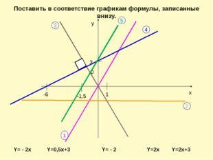 Y=0,5x+3 Y= - 2 у х 1 3 -6 1 2 3 4 Y=2x Y= - 2x 0 Поставить в соответствие г