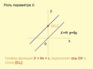 (0;L) График функции У = Кх + L пересекает ось ОУ в точке (0;L) Роль парамет