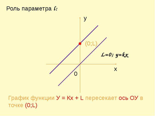 (0;L) График функции У = Кх + L пересекает ось ОУ в точке (0;L) Роль парамет...