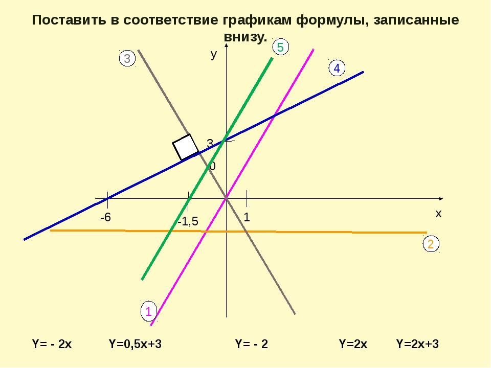 Y=0,5x+3 Y= - 2 у х 1 3 -6 1 2 3 4 Y=2x Y= - 2x 0 Поставить в соответствие г...