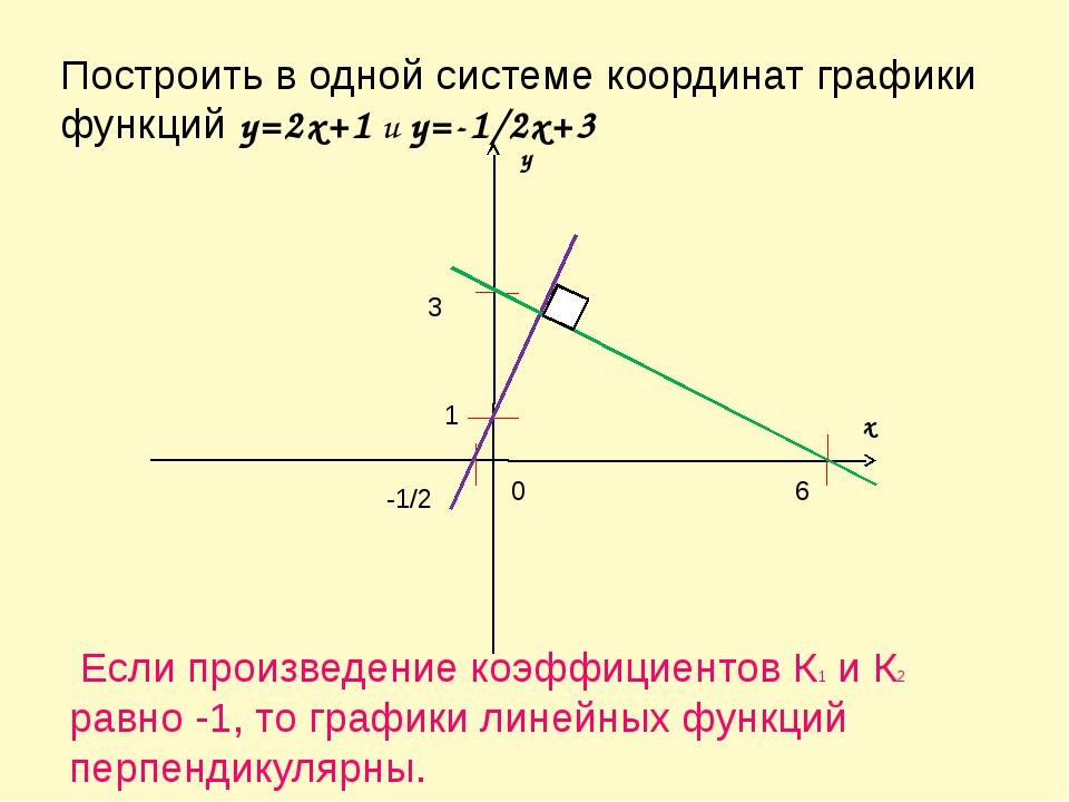 Построить в одной системе координат графики функций y=2x+1 и y=-1/2x+3 Если п...