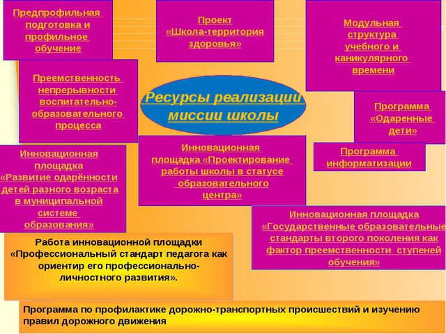 Преемственность непрерывности воспитательно- образовательного процесса Предпр...