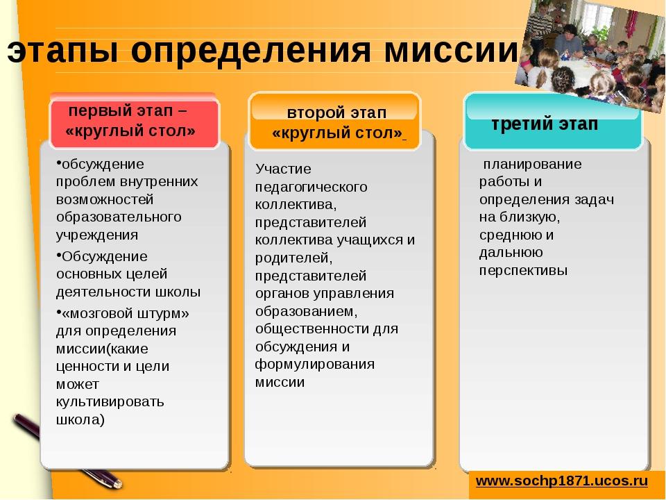 этапы определения миссии третий этап второй этап «круглый стол» первый этап –...
