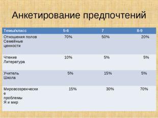 Анкетирование предпочтений Темы/класс 5-6 7 8-9 Отношения полов Семейные ц