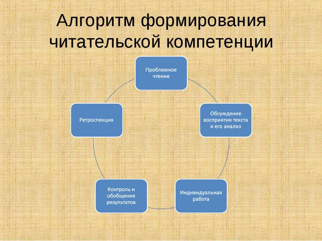 Алгоритм формирования читательской компетенции