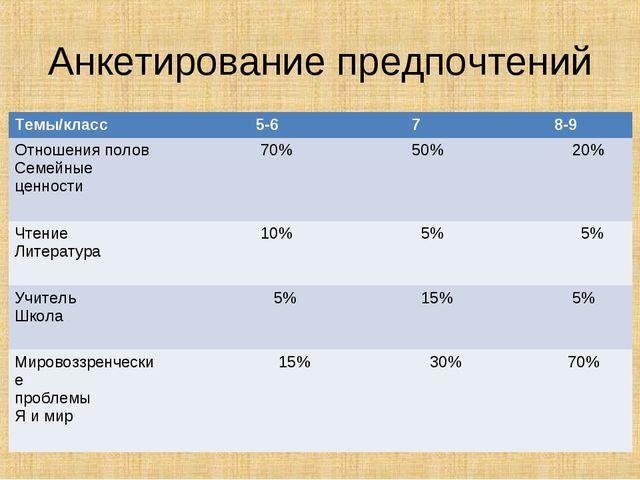 Анкетирование предпочтений Темы/класс 5-6 7 8-9 Отношения полов Семейные ц...