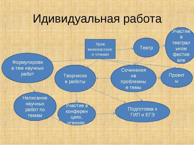 Идивидуальная работа Урок внеклассного чтения Формулировка тем научных работ...