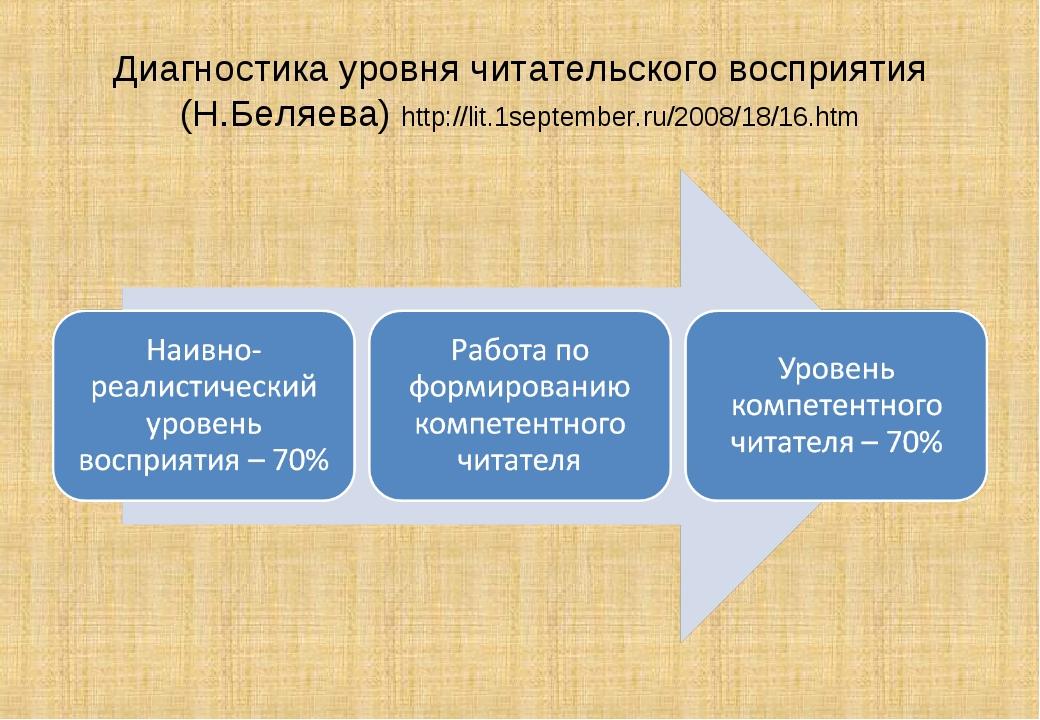 Диагностика уровня читательского восприятия (Н.Беляева) http://lit.1september...