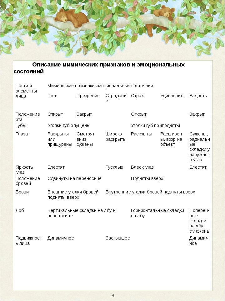 Описание мимических признаков и эмоциональных состояний 9 Части и элементы л...