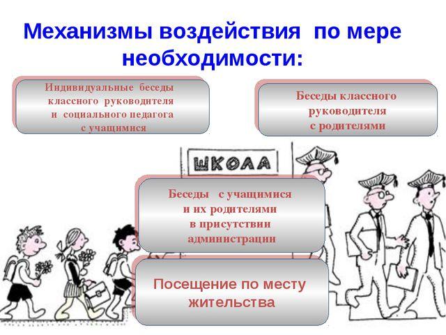 Механизмы воздействия по мере необходимости: Индивидуальные беседы классного...