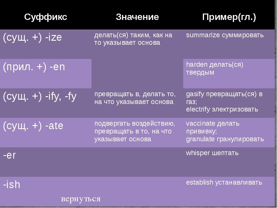 Тренировочные упражнения 1 В приведенном ниже тексте подчеркните слова, котор...
