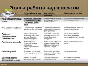 Этапы работы над проектом Этапы работыСодержание этапаДеятельность учащихся