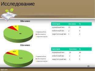 Исследование 4,7% 14,2% 81,1% 4% 8% 88% * Категория10а класс% нормальный ве
