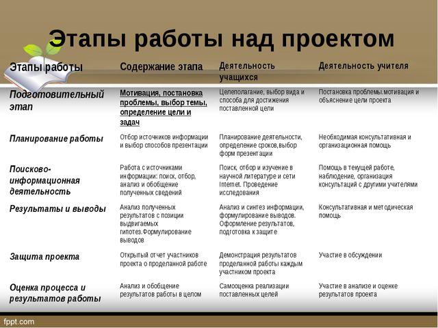 Этапы работы над проектом Этапы работыСодержание этапаДеятельность учащихся...